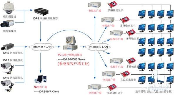 公司的电视客户端软件和DVR或NVR软件为基础的以显示器为显示终端的网络监控电视墙解决方案。 电视客户端是以PC计算机作为视频图像解码设备并以显示器作为视频图像显示终端设备来显示网络传输来的网络视频信号,支持多画面分割显示、单屏显示和画面轮循切换显示等多种显示模式。 IDRS-PC Server、NVR客户端或IDRS-NVMS集中监控管理系统中的中心管理服务器、流媒体服务器和集中管理客户端都可以作为主控设备来控制电视客户端,一台主控设备可以同时控制多台电视客户端,但所有电视客户端的显示器总数不能超过24